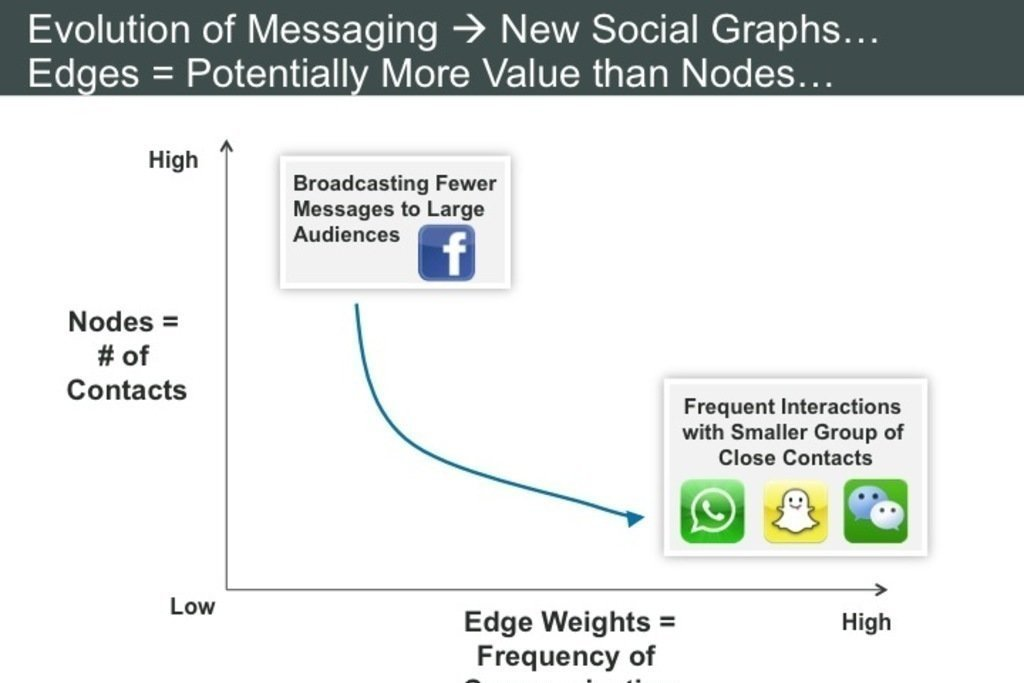 Image for article The Evolution of Messaging and Sharing